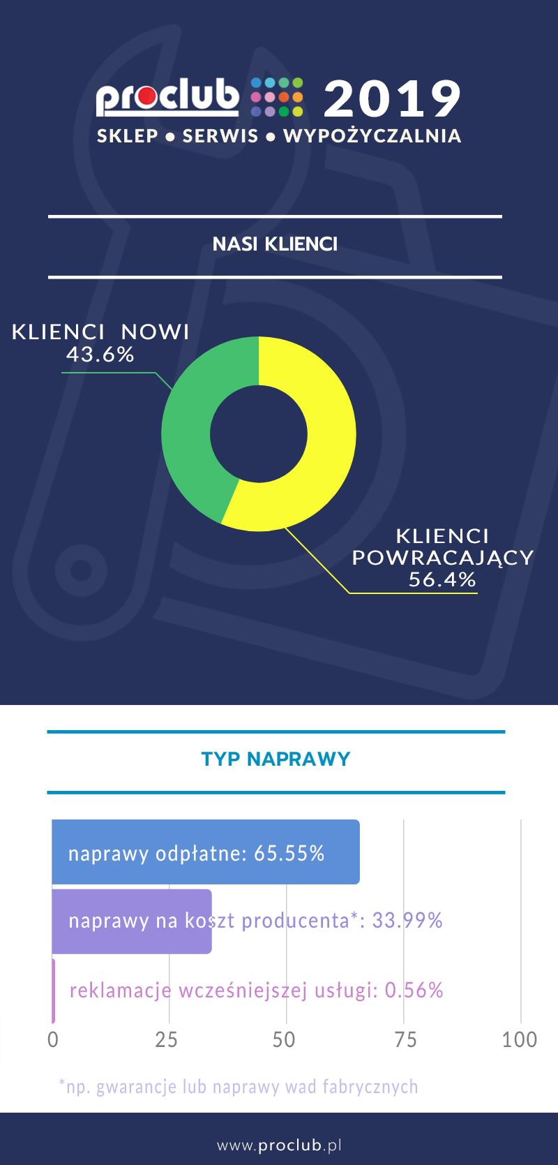 Infografika Serwis Aparatów w 2019 r.