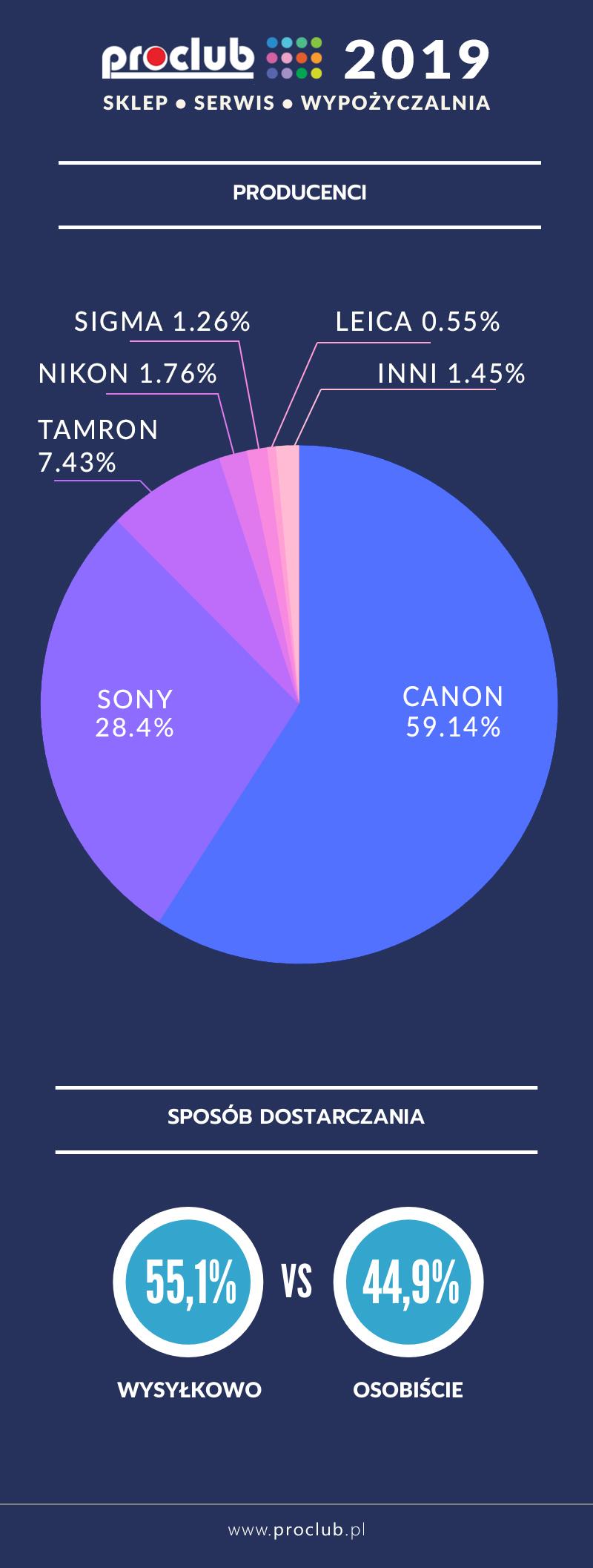Infografika Naprawy Aparatów w 2019 r. Canon Sony Tamron