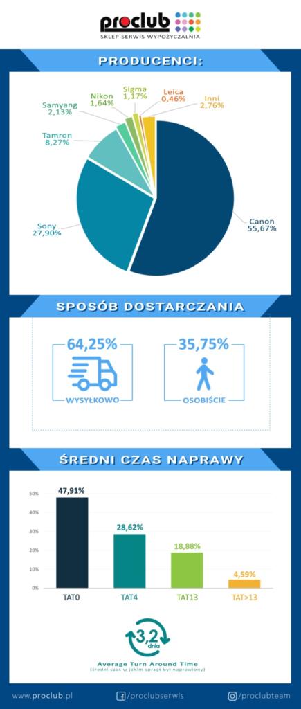 infografika Proclub 2020 serwis aparatów