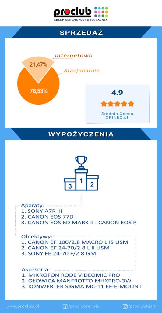infografika Proclub 2020 sklep, wypożyczalnia foto i video